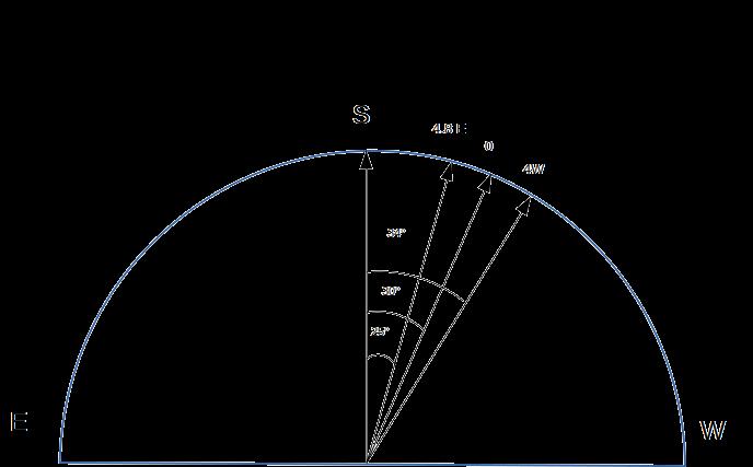 Параметри встановлення супутникової антени
